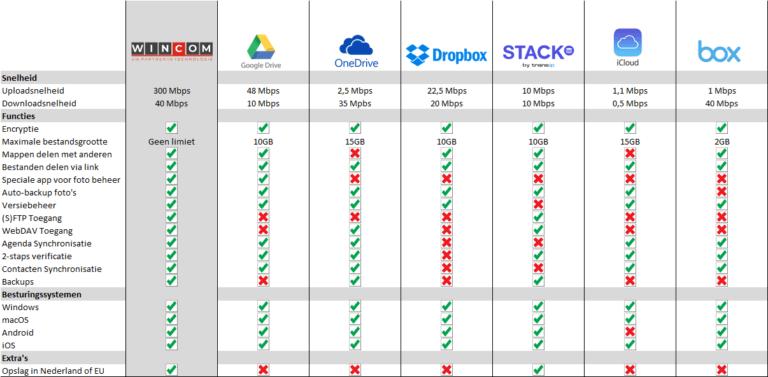 Vergelijking-Cloud-Opslag
